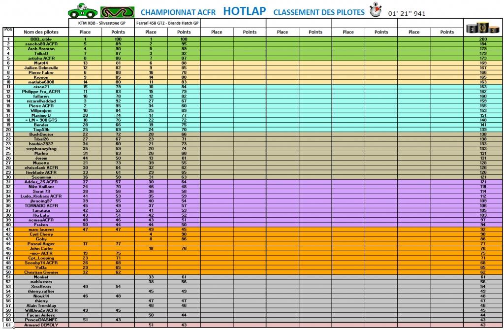 classement_hotlap_manche2_2016-05-08.jpg